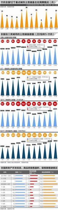 百城土地储备去化周期升至19个月 二线城市土储增幅企稳