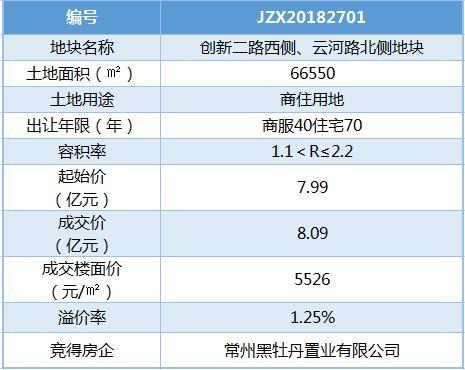 黑牡丹8.09亿夺牡丹三江公园南侧地块 楼面价5526元/�O
