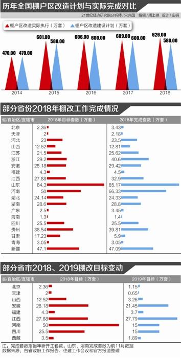 """棚改变局:多地2019年目标""""腰斩"""" 专项债或独木难支"""