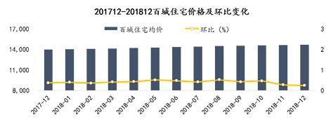 2018年末房价涨幅收窄 重庆、杭州等二线城市涨幅较大