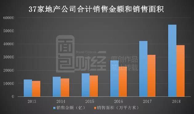 上市房企业绩前瞻:30强合计销售额突破5万亿 四巨头座次重排
