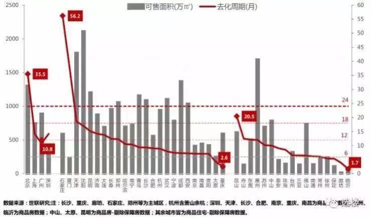 2019全国住宅库存榜:商品房待售面积5.24亿�O