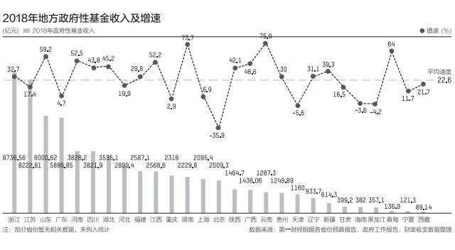 卖地收入告别高增长 16省份预计今年增速为负