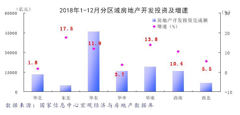 2018年分区域房地产运行分析报告:分化特征明显