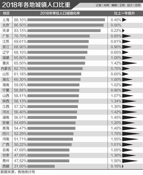 全国城镇化率接近2020年目标 东高西低
