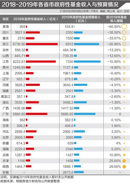 2018年浙江卖地收入全国居首 15省市预计土地财政增速为负
