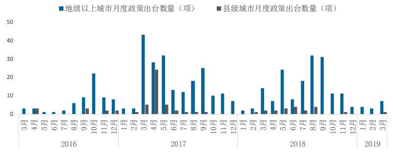 2019年一季度房地产市场总结与趋势展望