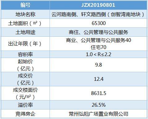 弘阳12.4亿元夺新桥创智湾南地块 楼面价8631元/�O