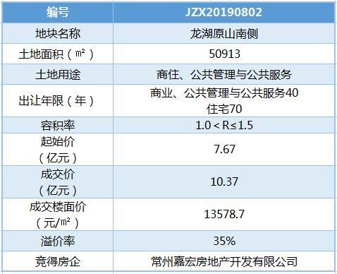 新北地王易主!嘉宏10.37亿擒龙湖原山南侧地块 楼面价13579元/�O