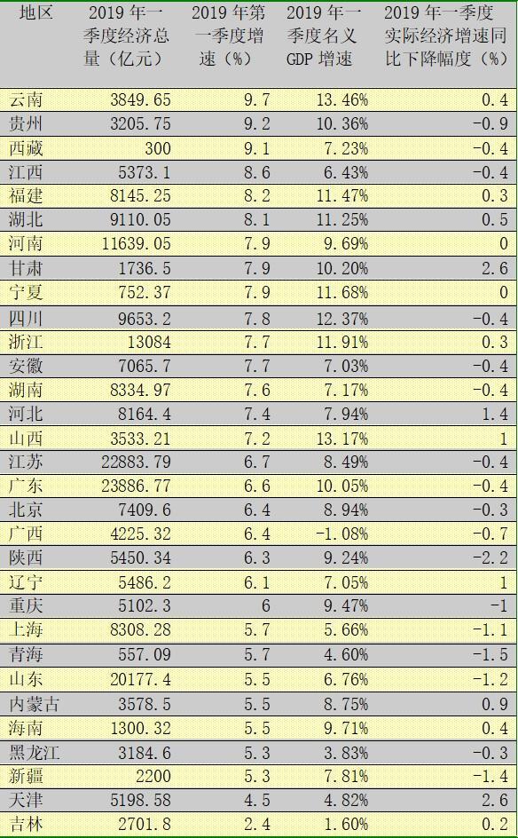 一季度各地经济排行揭晓!云南增速第一 吉林垫底