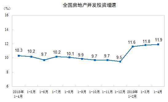 中国1-4月份房地产开发投资同比增长11.9%