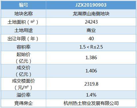 世茂广场南新添商业体 杭州热土物业1.406亿摘龙湖原山南侧商地