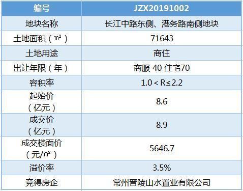 晋陵建设8.9亿摘常林A地块 安置房回购单价9980元/�O