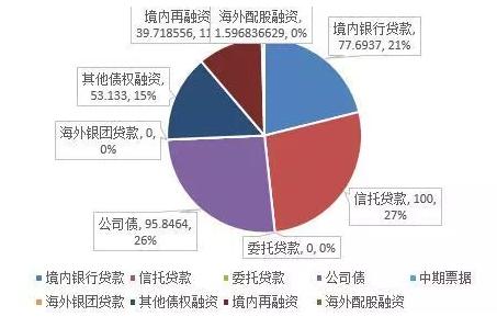 """40家房企5月融资额跌五成 土地市场""""高烧""""成导火索"""