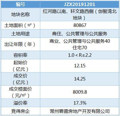 碧桂园14.25亿再入新龙板块 楼面价8009.8元/�O夺创智湾北地块