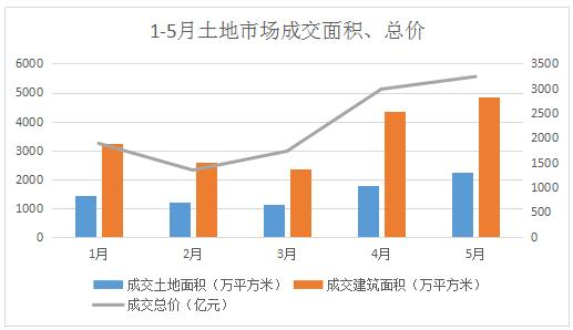 五月土地市场报告:成交温和上升 均价有所放缓