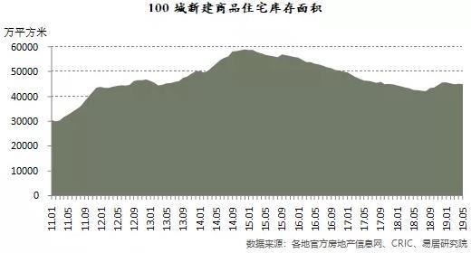百城住宅库存规模同比连续6个月正增长 去化周期降至9.8个月