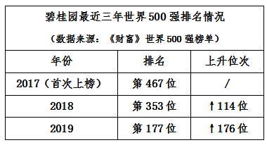 营收增幅行业领先 碧桂园世界500强榜单最新排名升至177位