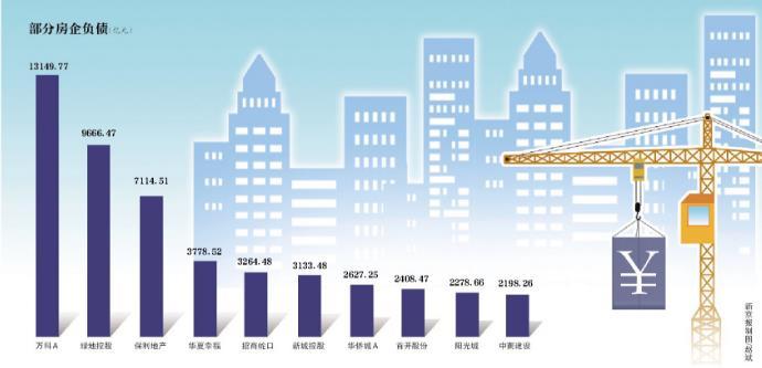 房企融资收紧:135家负债超8万亿 仅51家现金流为正