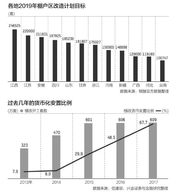 中国11年棚改4500万套 曾助力楼市去库存今年迎拐点